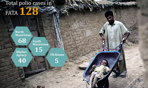 War on polio: Is it all spiraling out of control for Pakistan?