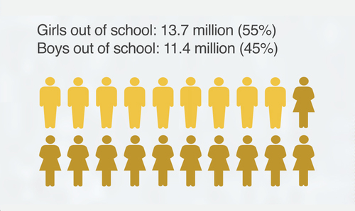 10 alarming statistics about Pakistan's out-of-school children