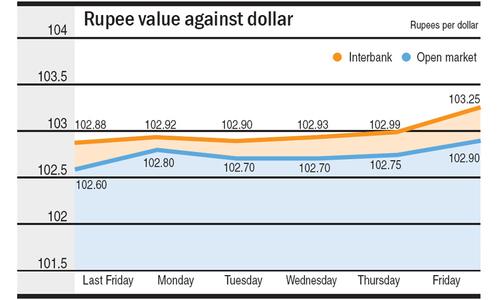 Rupee's persistent decline