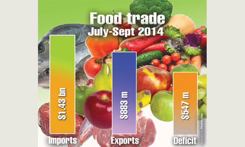 Swelling food trade deficit