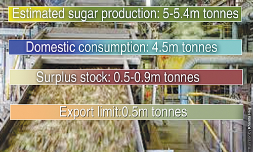 Timing and rationale of sugar exports