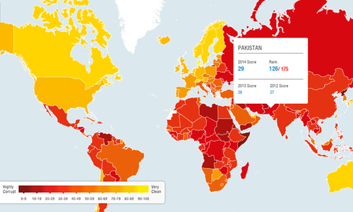 Pakistan's ranking in corruption index improves