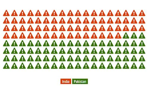 Pakistan still ahead of India in arms race