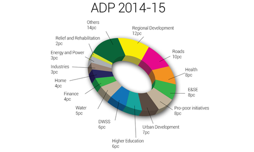 Less than 25% of KP development budget utilised