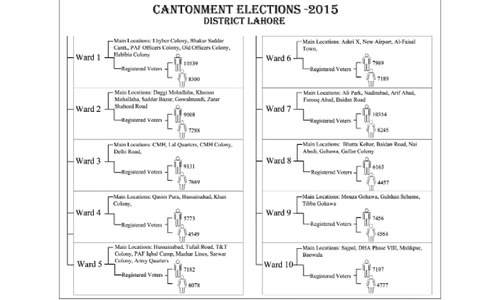 Polling for Cantonment and Walton boards today