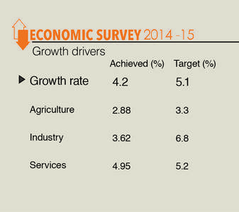 Pakistan Economic Survey Two Years Of Growth And Several Missed
