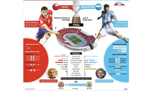 Argentina, Chile seek to end title drought in final