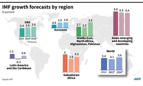 IMF lowers world forecast
