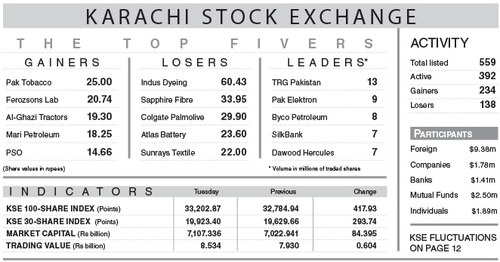 418-point gain tosses index above 33,000-level