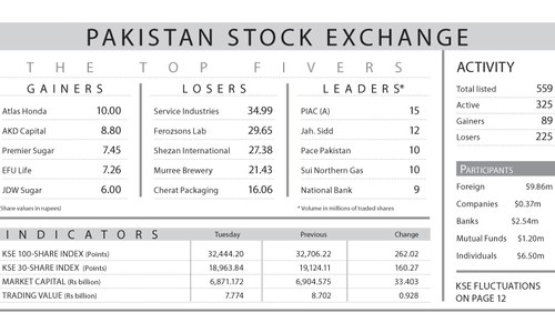 Stocks snap 12-day winning streak