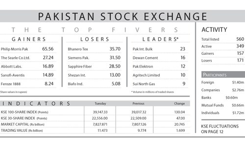 Index climbs 130 points led by blue-chip stocks