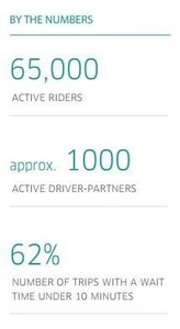 Uber's statistics for Lahore since March 2016. ─Courtesy Uber
