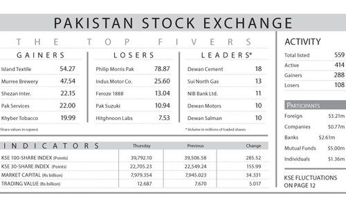 Stocks gain 285 points despite foreign selling