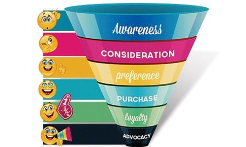 Brand Purchase Funnel.