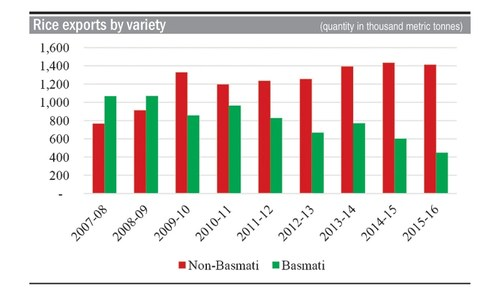 Need to develop competitive basmati for global market share
