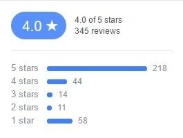 User ratings from Sukoon's Facebook page