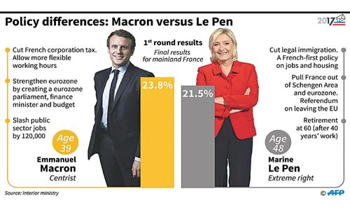 France's election reveals a new political divide