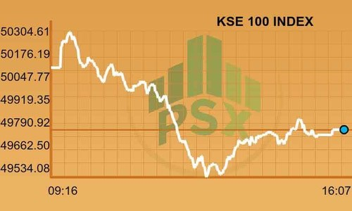 Full-day report: KSE-100 index dips below 50,000 points barrier again