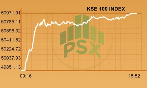 KSE-100 index broke the 50,000 barrier for the first time ever in 2017.