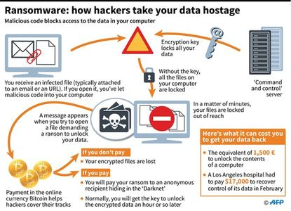 Cyberattack ransomware explained