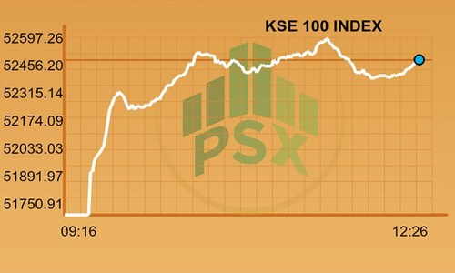 Midday report: KSE-100 gains more than 700 points ahead of re-entry into MSCI EM