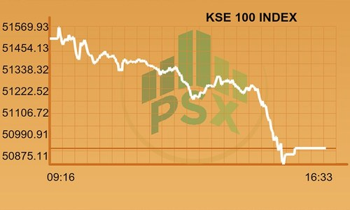 Full-day report: KSE-100 loses 550 points amidst restrained activity