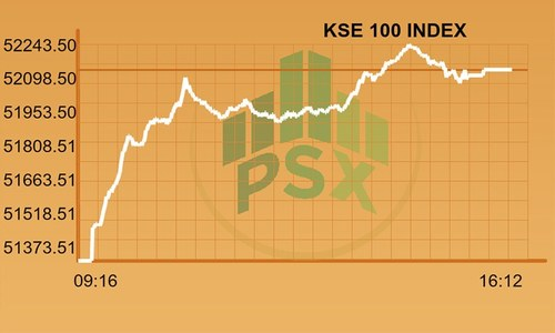 Full-day report: KSE-100 records impressive 770-point gain