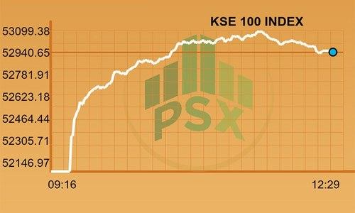Midday report: KSE-100 rallies 800 points