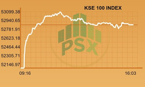 Full-day report: KSE-100 rallies more than 700 points