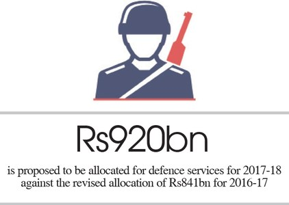 BUDGET 2017-18: Defence gets lowest hike in decades