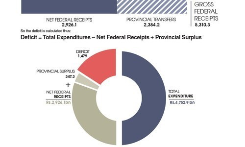 Confused by the numbers? See this budget explainer