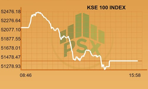 Full-day report: KSE-100 bleeds ahead of MSCI upgrade