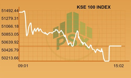 Full-day report: KSE-100 falls 800 points ahead of Emerging Markets inaugural day