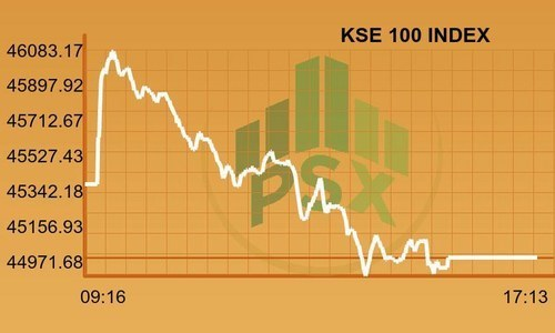 Bears dominate trading as PSX sheds 359 points