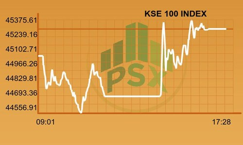 PSX gains 234 points amidst tight volumes in session marked by volatility