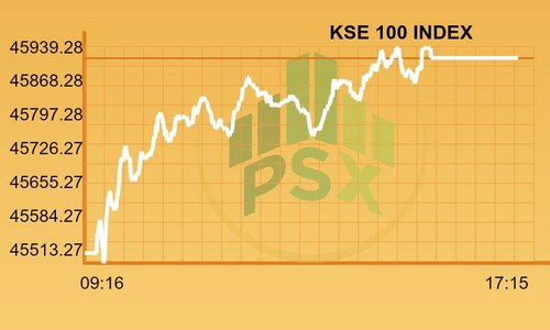 PSX gains 389 points amidst restrained activity