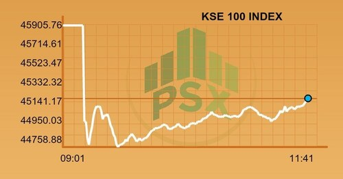 Bears dominate PSX before Panamagate verdict
