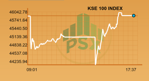 Market closes flat after wild roller-coaster triggered by Panamagate verdict