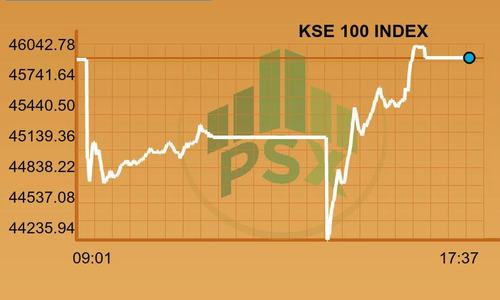 PSX heaves a sigh of relief as uncertainty subsides