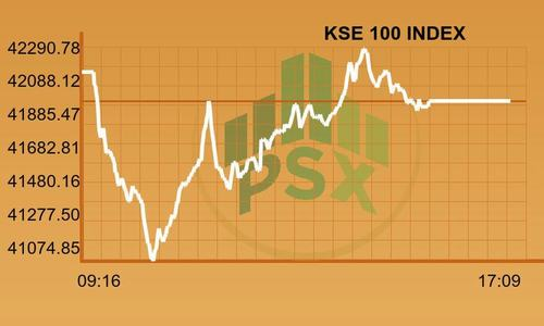 Stock market closes tense session after recouping major losses; index down 170 points