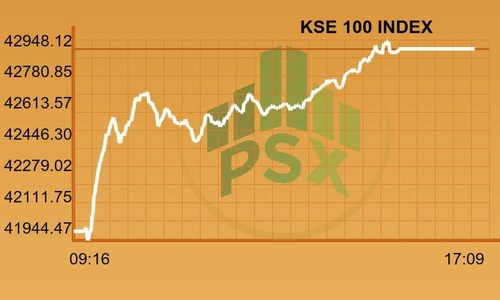 PSX shrugs of recent bearish routs, gains 928 points