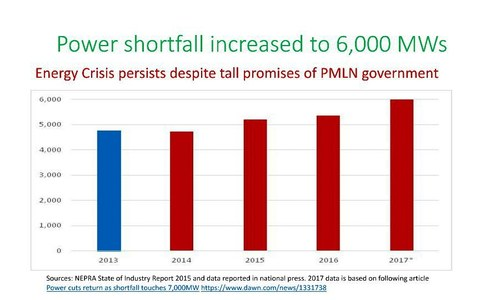 A slide shows power shortfall has increased to 6,000 Megawatts. —Photo courtesy PTI