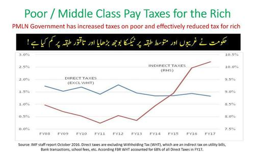 Tax revenues have increased on the back of indirect taxes, PTI claims. — Photo courtesy PTI