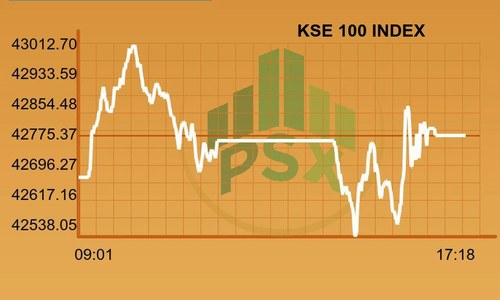 PSX registers gains amid foreign inflows announcement