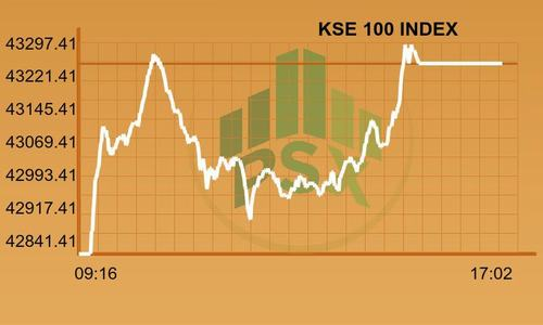 KSE-100 index gains 411 points as volumes surge
