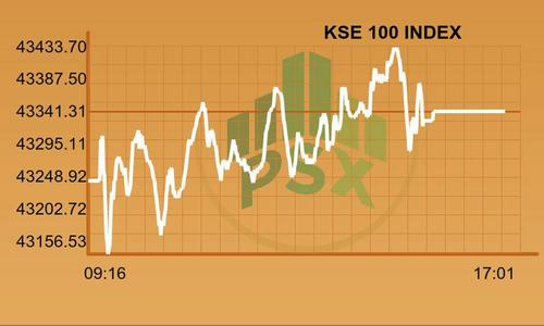 Buying continues as KSE-100 Index gains 94 points