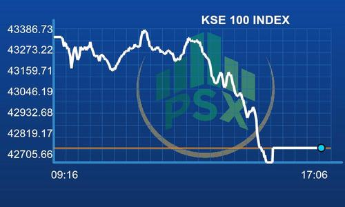 Bears make a comeback as KSE-100 index loses 572 points
