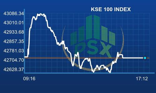 PSX falls flat after a volatile trading session