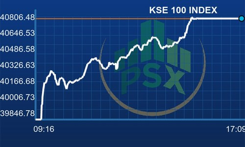 KSE-100 index gains 945 points on speculation over Rs20bn injection