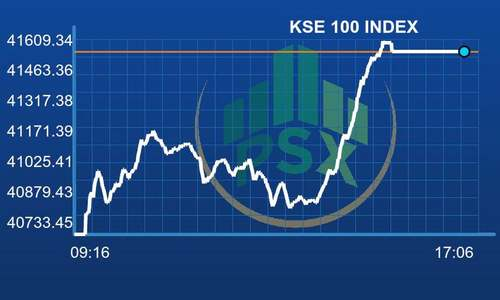 PSX surges on higher volumes, KSE-100 gains 825 points